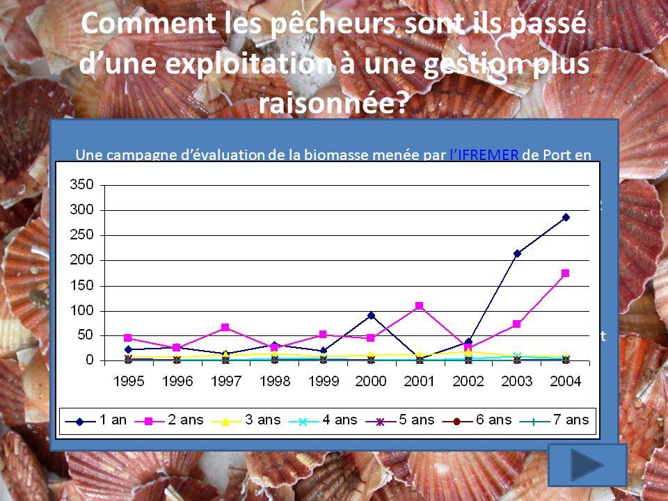 Comment les pêcheurs sont ils passé dune exploitation à une gestion plus raisonnée.