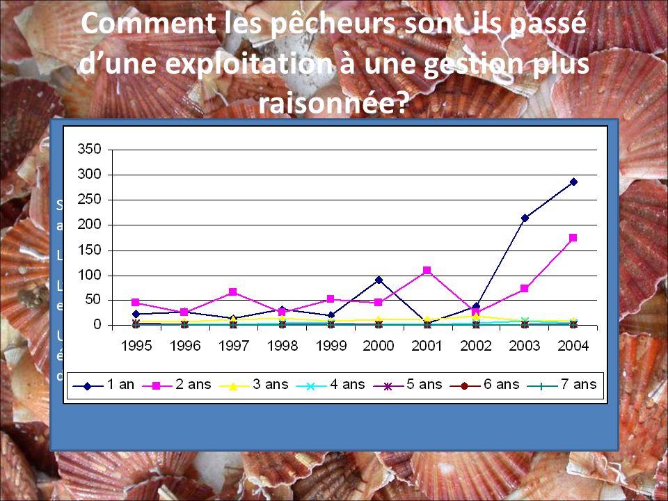 Comment les pêcheurs sont ils passé dune exploitation à une gestion plus raisonnée? Une campagne dévaluation de la biomasse menée par lIFREMER de Port