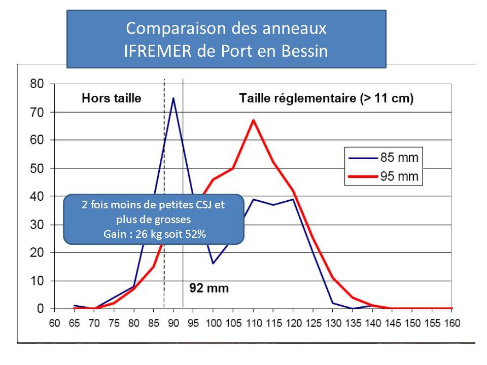Comparaison des anneaux IFREMER de Port en Bessin 2 fois moins de petites CSJ et plus de grosses Gain : 26 kg soit 52%
