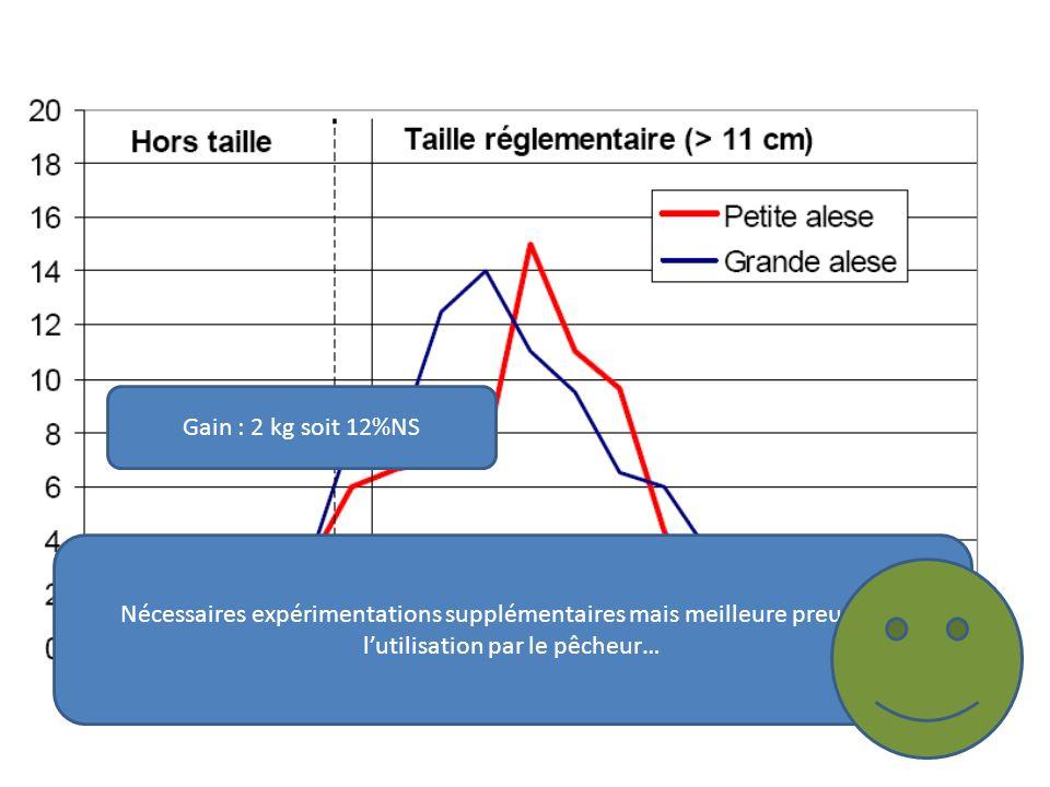 Gain : 2 kg soit 12%NS Nécessaires expérimentations supplémentaires mais meilleure preuve est lutilisation par le pêcheur…