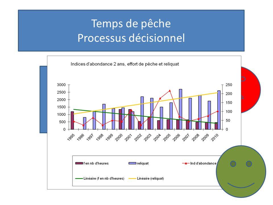 Temps de pêche Processus décisionnel -Indicateurs de biomasse et indices de 2 ans très corrélés Pêcherie basée sur cette classe dâge + un marché de frais saturé -De faibles prix = Décision de réduire les temps de pêche
