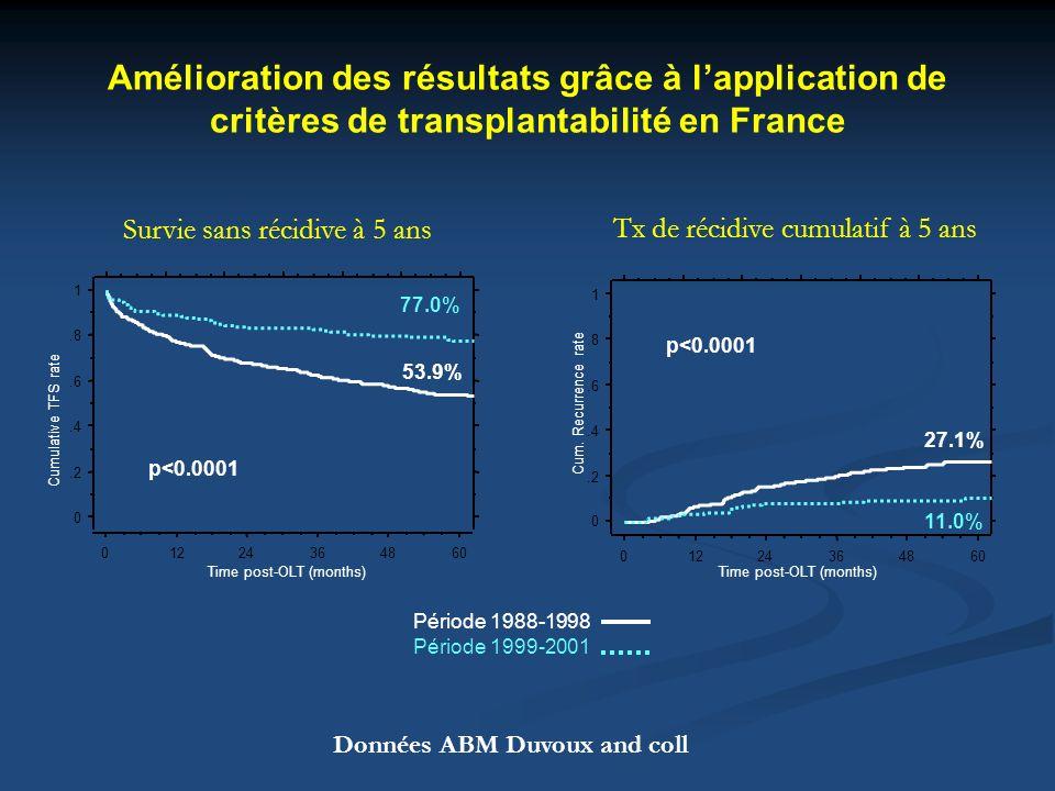 Amélioration des résultats grâce à lapplication de critères de transplantabilité en France 0.2.4.6.8 1 Time post-OLT (months) Cumulative TFS rate p<0.