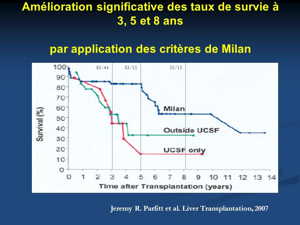Amélioration significative des taux de survie à 3, 5 et 8 ans par application des critères de Milan Jeremy R. Parfitt et al. Liver Transplantation, 20