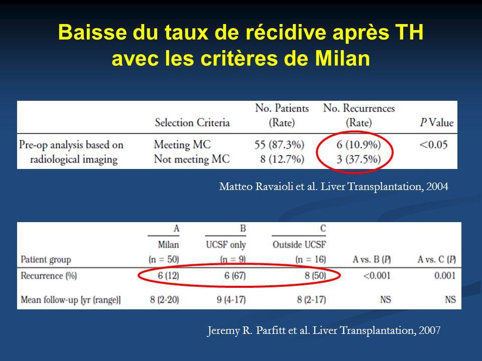 Baisse du taux de récidive après TH avec les critères de Milan Jeremy R. Parfitt et al. Liver Transplantation, 2007 Matteo Ravaioli et al. Liver Trans