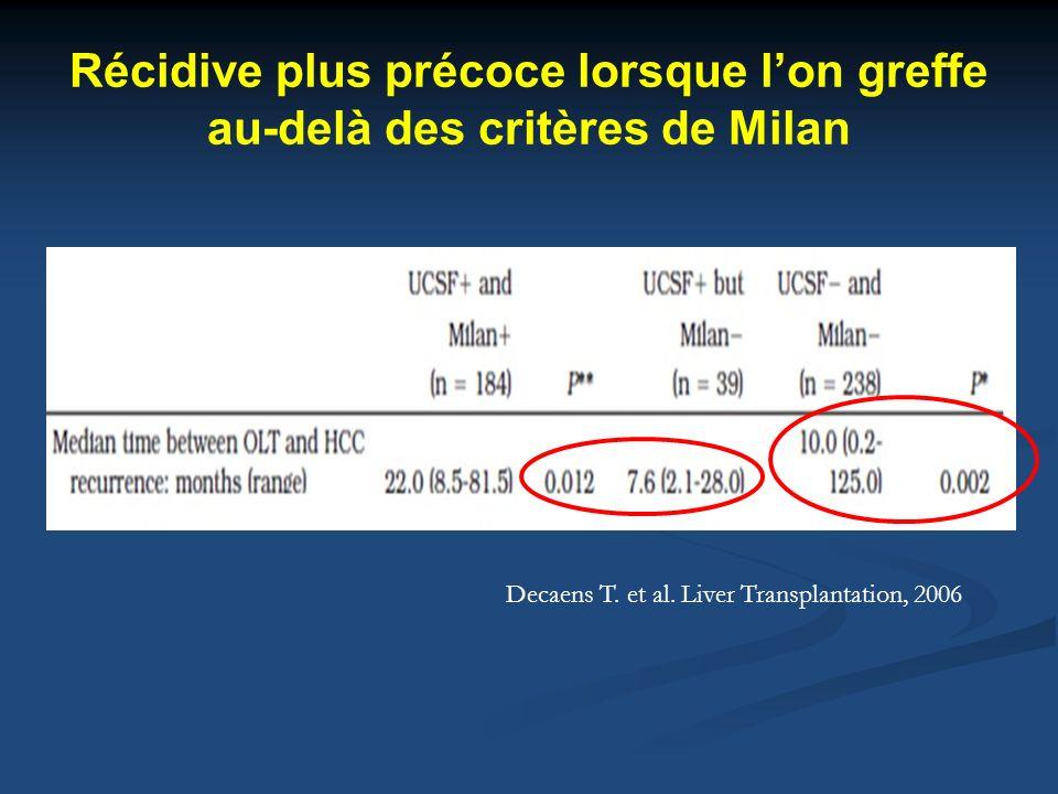 Récidive plus précoce lorsque lon greffe au-delà des critères de Milan Decaens T. et al. Liver Transplantation, 2006