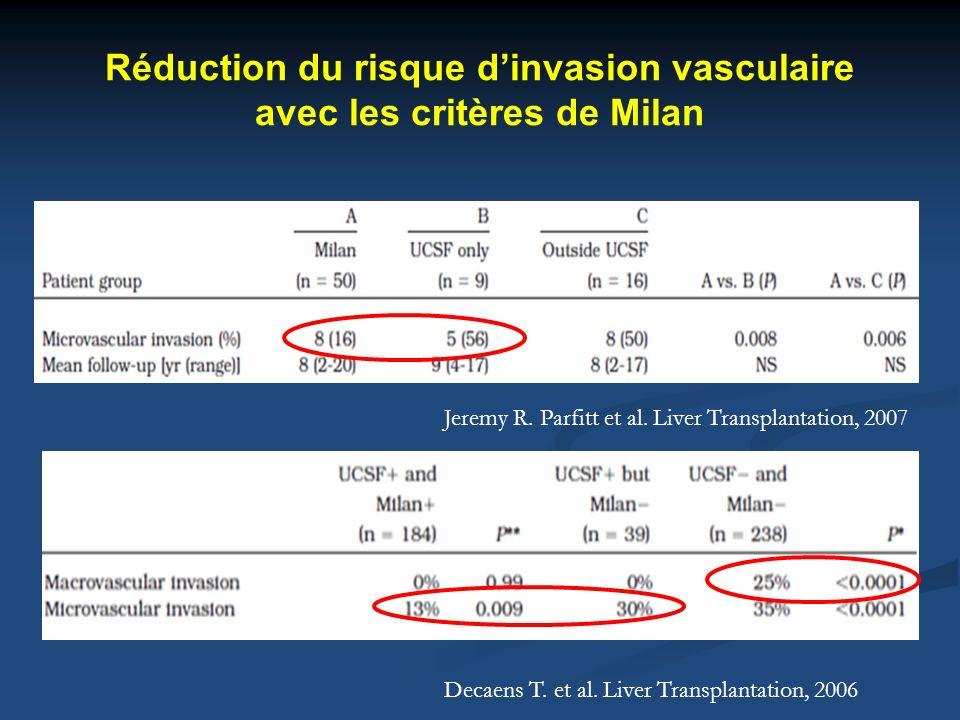 Réduction du risque dinvasion vasculaire avec les critères de Milan Jeremy R. Parfitt et al. Liver Transplantation, 2007 Decaens T. et al. Liver Trans