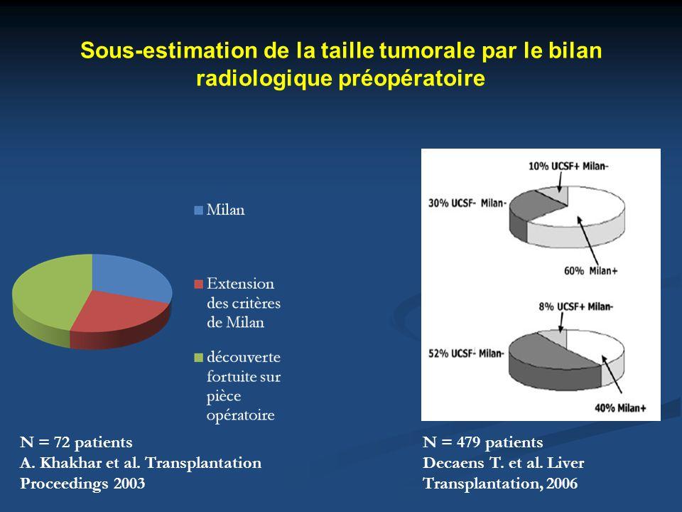 Sous-estimation de la taille tumorale par le bilan radiologique préopératoire N = 72 patients A. Khakhar et al. Transplantation Proceedings 2003 N = 4