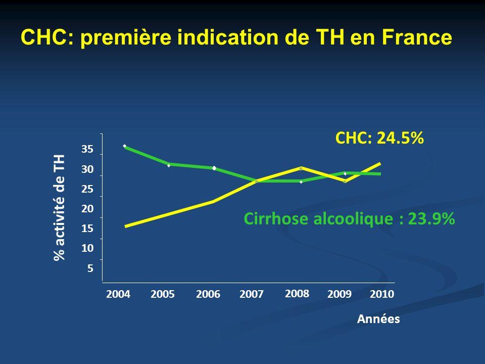 5 10 15 20 25 30 35 % activité de TH 2004200520062007 2008 2009 CHC: 24.5% Cirrhose alcoolique : 23.9% 2010 Années CHC: première indication de TH en F