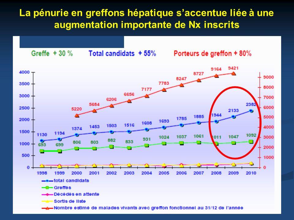 La pénurie en greffons hépatique saccentue liée à une augmentation importante de Nx inscrits