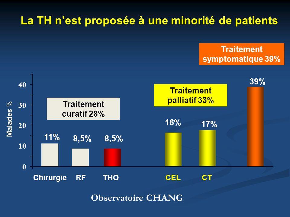 La TH nest proposée à une minorité de patients 0 10 20 30 40 Chirurgie RF THO CEL CT Malades % Traitement symptomatique 39% 39% 17% 16% 8,5% 11% Trait