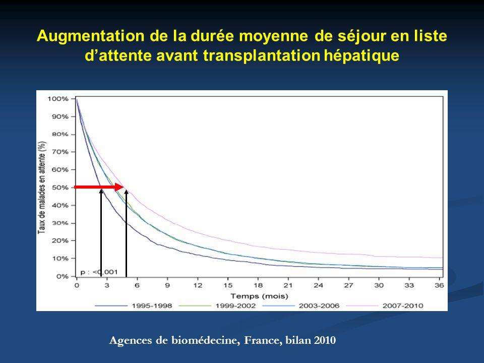 Augmentation depuis 2008 du nombre de patients sur liste dattente décédé avant TH Agences de biomédecine, France, bilan 2010