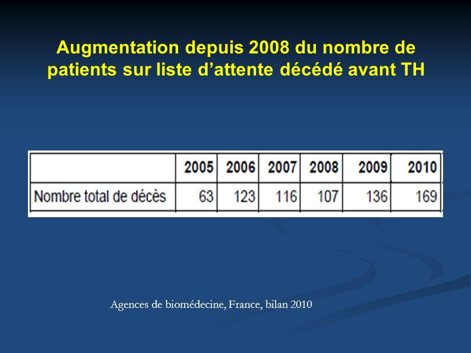 Amélioration des résultats grâce à lapplication de critères de transplantabilité en France 0.2.4.6.8 1 Time post-OLT (months) Cumulative TFS rate p<0.0001 01224364860 53.9% 77.0% 0.2.4.6.8 1 Cum.