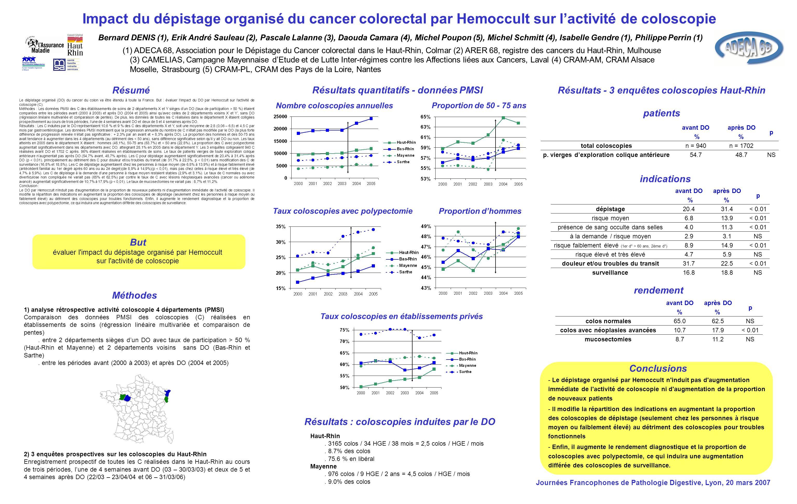 Impact du dépistage organisé du cancer colorectal par Hemoccult sur lactivité de coloscopie Bernard DENIS (1), Erik André Sauleau (2), Pascale Lalanne