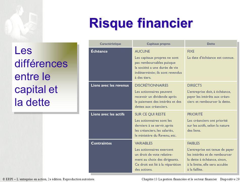 Chapitre 13 La gestion financière et le secteur financier Diapositive 29 © ERPI – Lentreprise en action, 2e édition.