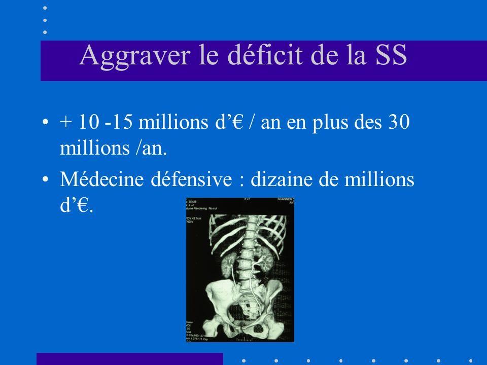 Aggraver le déficit de la SS + 10 -15 millions d / an en plus des 30 millions /an.