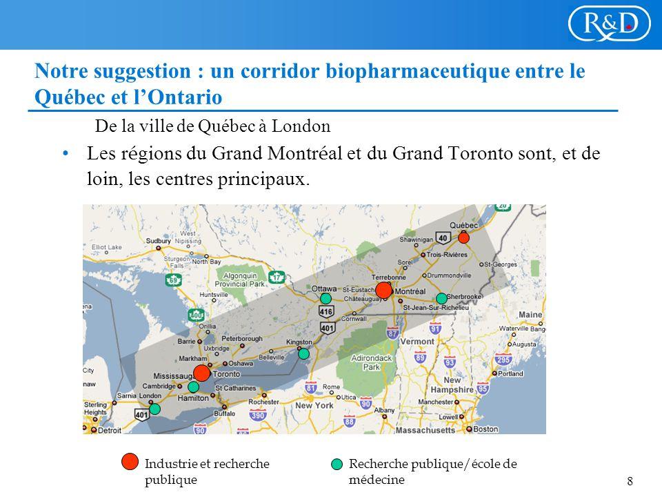 8 Notre suggestion : un corridor biopharmaceutique entre le Québec et lOntario De la ville de Québec à London Les r é gions du Grand Montr é al et du Grand Toronto sont, et de loin, les centres principaux.