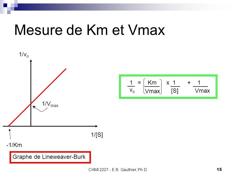 CHMI 2227 - E.R. Gauthier, Ph.D.15 Mesure de Km et Vmax 1/v o 1/[S] 1/V max -1/Km Graphe de Lineweaver-Burk 1vo1vo = Km x 1 + 1 Vmax [S] Vmax