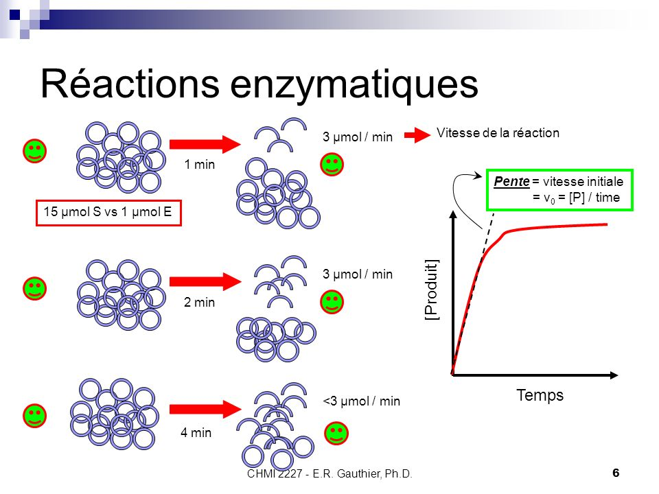 CHMI 2227 - E.R. Gauthier, Ph.D.6 Réactions enzymatiques 1 min 3 µmol / min Vitesse de la réaction 15 µmol S vs 1 µmol E Temps [Produit] Pente = vites