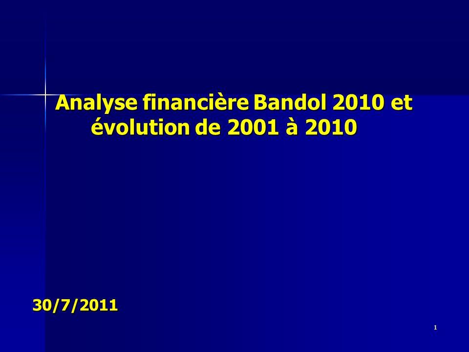 1 Analyse financière Bandol 2010 et évolution de 2001 à 2010 30/7/2011 Analyse financière Bandol 2010 et évolution de 2001 à 2010 30/7/2011