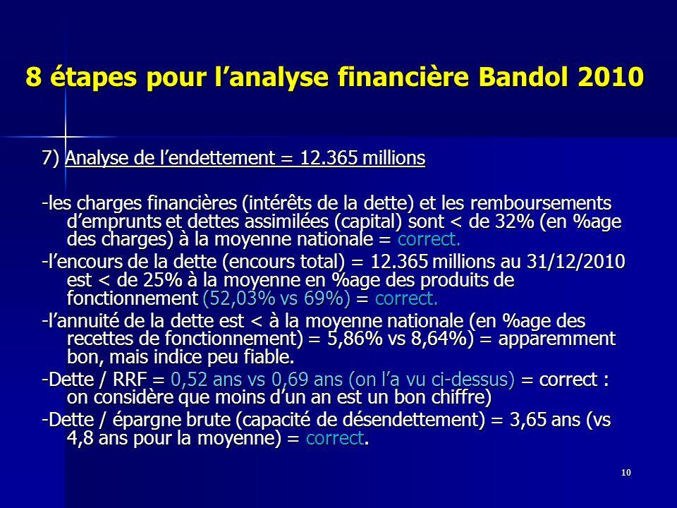 10 8 étapes pour lanalyse financière Bandol 2010 7) Analyse de lendettement = 12.365 millions -les charges financières (intérêts de la dette) et les remboursements demprunts et dettes assimilées (capital) sont < de 32% (en %age des charges) à la moyenne nationale = correct.