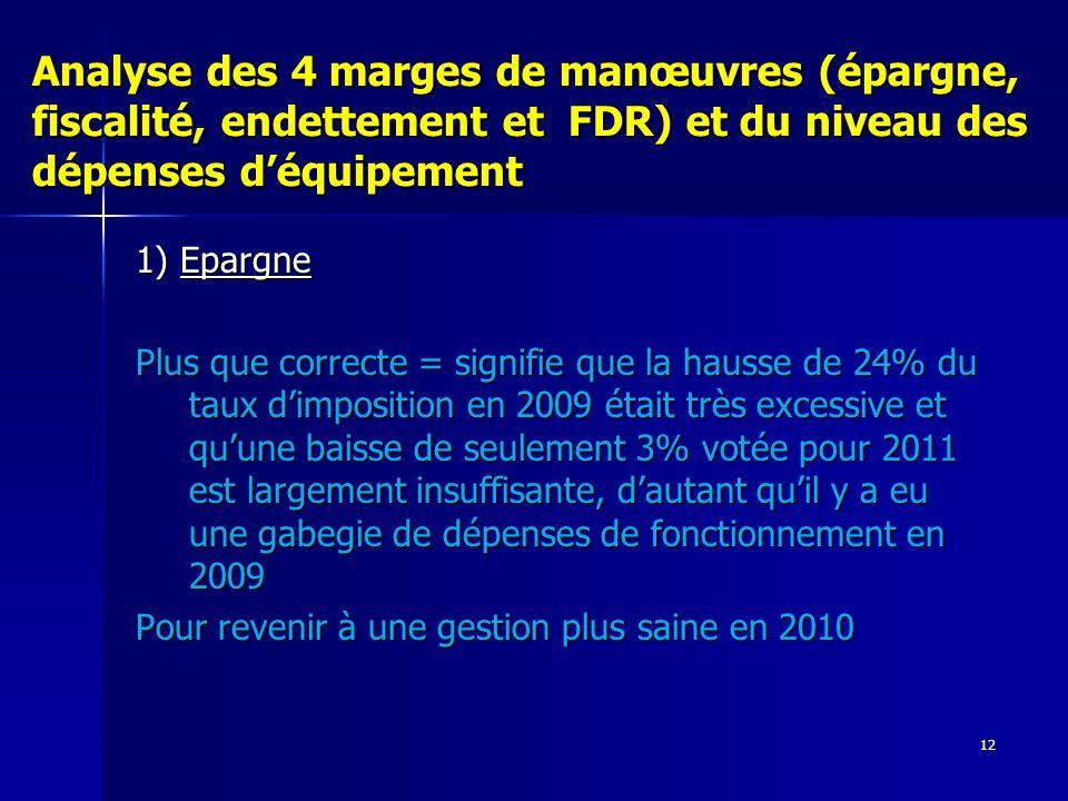 12 Analyse des 4 marges de manœuvres (épargne, fiscalité, endettement et FDR) et du niveau des dépenses déquipement 1) Epargne Plus que correcte = sig