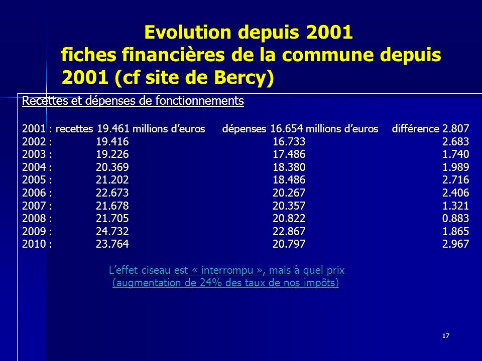 17 Evolution depuis 2001 fiches financières de la commune depuis 2001 (cf site de Bercy) Evolution depuis 2001 fiches financières de la commune depuis 2001 (cf site de Bercy) Recettes et dépenses de fonctionnements 2001 : recettes 19.461 millions deuros dépenses 16.654 millions deuros différence 2.807 2002 : 19.416 16.733 2.683 2003 : 19.226 17.486 1.740 2004 : 20.369 18.380 1.989 2005 : 21.202 18.486 2.716 2006 : 22.673 20.267 2.406 2007 : 21.678 20.357 1.321 2008 : 21.705 20.822 0.883 2009 : 24.732 22.867 1.865 2010 : 23.764 20.797 2.967 Leffet ciseau est « interrompu », mais à quel prix Leffet ciseau est « interrompu », mais à quel prix (augmentation de 24% des taux de nos impôts) (augmentation de 24% des taux de nos impôts)