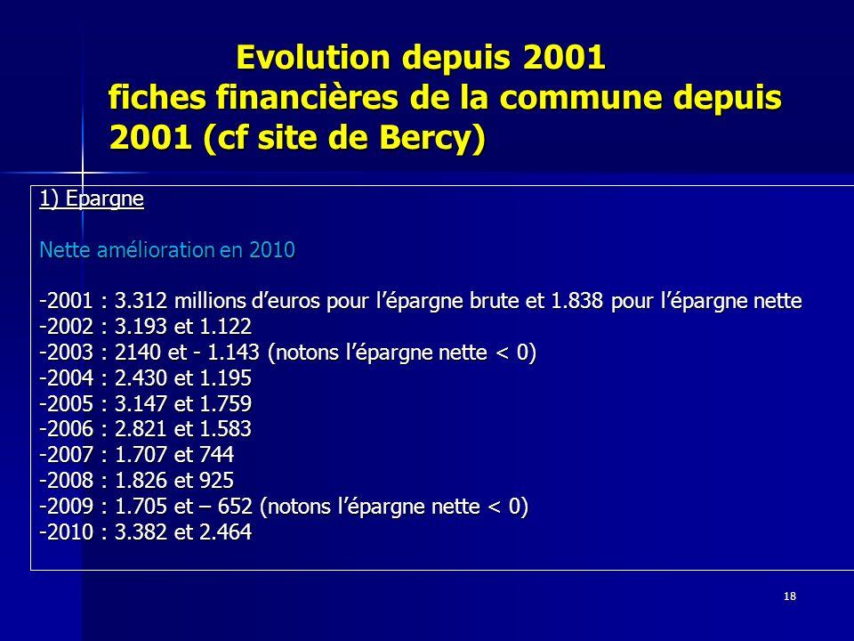18 Evolution depuis 2001 fiches financières de la commune depuis 2001 (cf site de Bercy) Evolution depuis 2001 fiches financières de la commune depuis