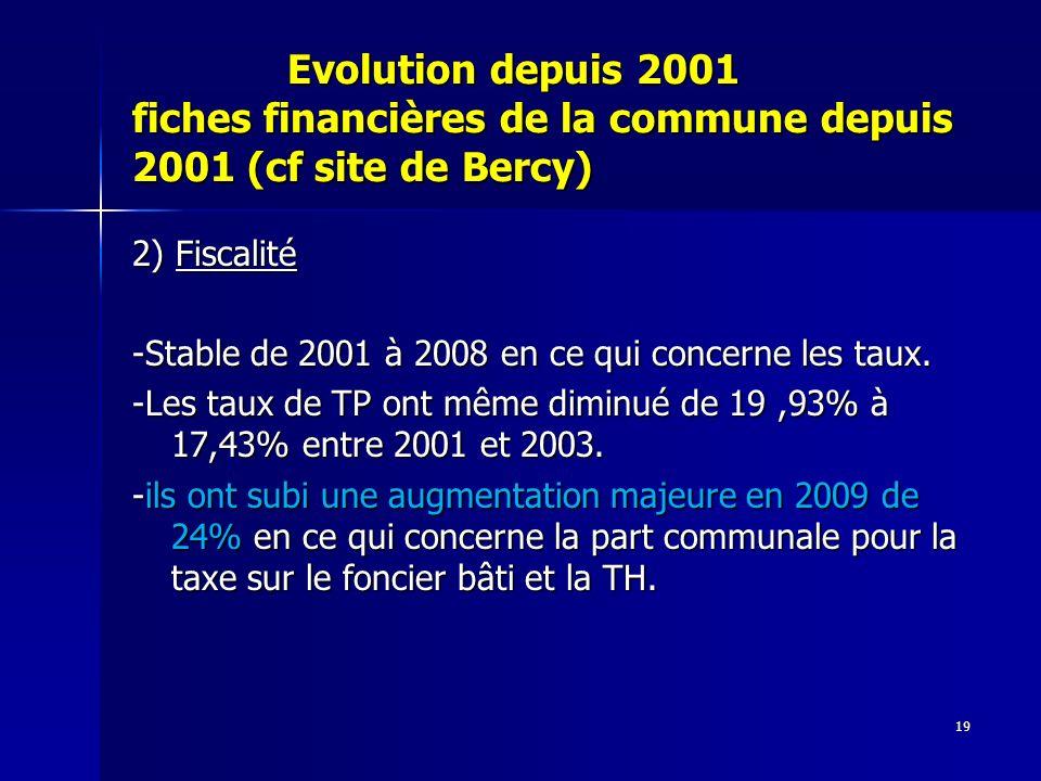 19 Evolution depuis 2001 fiches financières de la commune depuis 2001 (cf site de Bercy) Evolution depuis 2001 fiches financières de la commune depuis