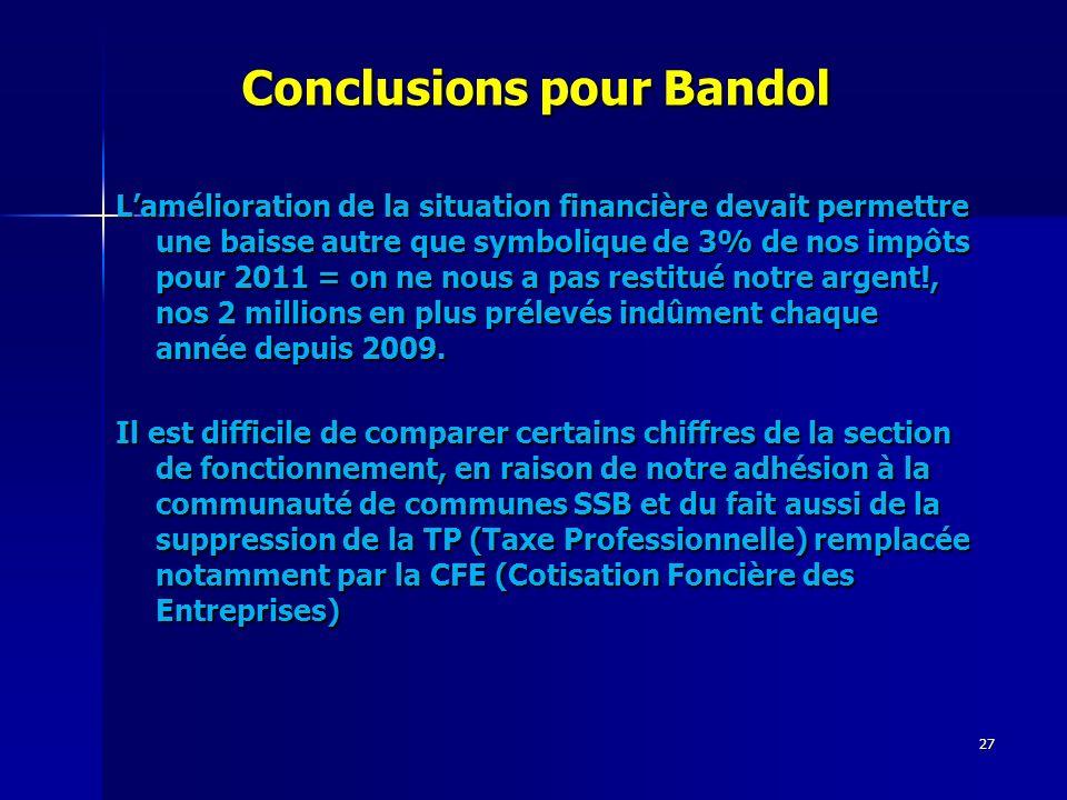 27 Conclusions pour Bandol Conclusions pour Bandol Lamélioration de la situation financière devait permettre une baisse autre que symbolique de 3% de nos impôts pour 2011 = on ne nous a pas restitué notre argent!, nos 2 millions en plus prélevés indûment chaque année depuis 2009.
