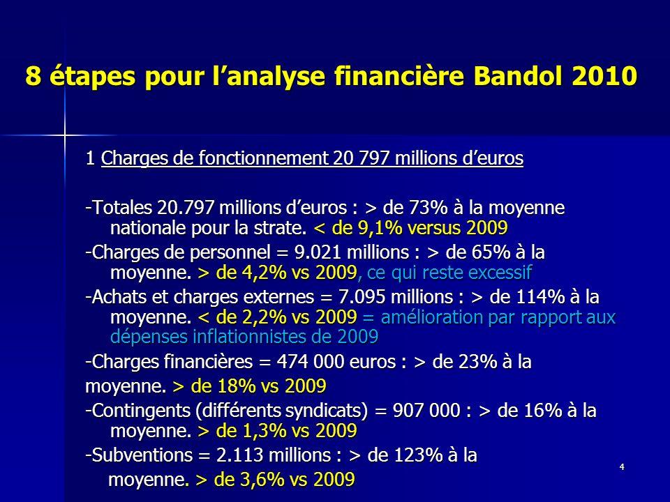 5 8 étapes pour lanalyse financière Bandol 2010 2) Produits de fonctionnement hors fiscalité -Autres impôts et taxes = 7.174 millions : > de 282% à la moyenne.