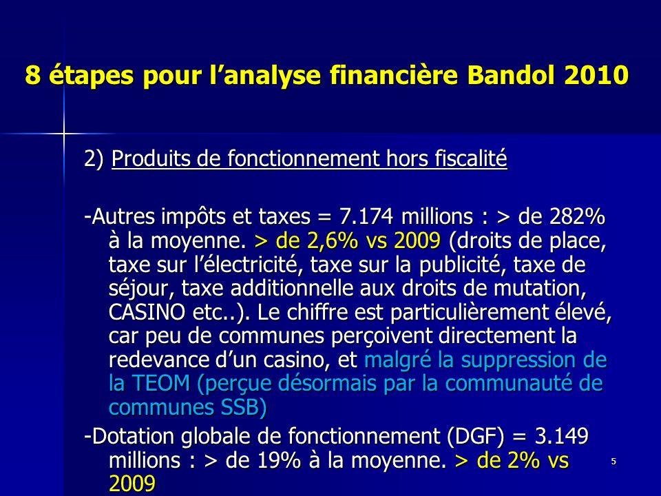 6 8 étapes pour lanalyse financière Bandol 2010 3) Analyse des impôts locaux : 10.936 millions -Le taux est devenu en 2009 > à la moyenne nationale pour le foncier bâti (18,72% vs 15,92) et sen rapproche pour la TH (12,20% vs 12,42) la marge de manœuvre à ce niveau est devenue faible du fait de laugmentation de 24% des taux en 2009 -Le taux est > à la moyenne pour le foncier non bâti (60,04% vs 53,66) et la CFE (26,6% vs ?) -la base est au double environ de la moyenne pour le foncier bâti et la TH, et < de .