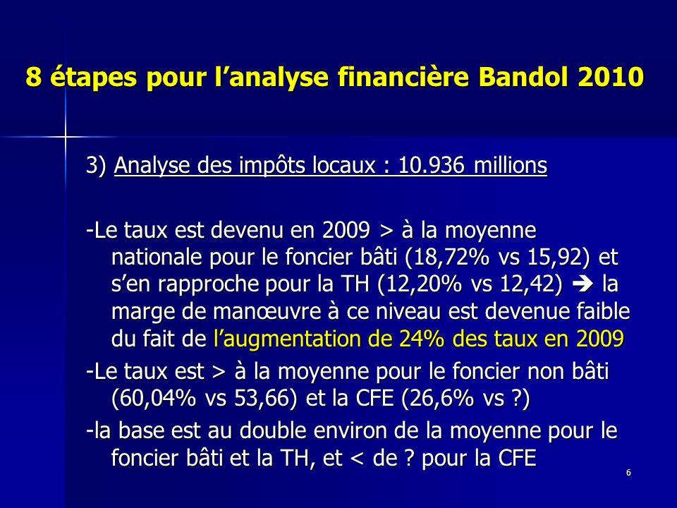 6 8 étapes pour lanalyse financière Bandol 2010 3) Analyse des impôts locaux : 10.936 millions -Le taux est devenu en 2009 > à la moyenne nationale pour le foncier bâti (18,72% vs 15,92) et sen rapproche pour la TH (12,20% vs 12,42) la marge de manœuvre à ce niveau est devenue faible du fait de laugmentation de 24% des taux en 2009 -Le taux est > à la moyenne pour le foncier non bâti (60,04% vs 53,66) et la CFE (26,6% vs ) -la base est au double environ de la moyenne pour le foncier bâti et la TH, et < de .