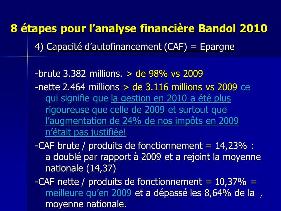 7 8 étapes pour lanalyse financière Bandol 2010 4) Capacité dautofinancement (CAF) = Epargne -brute 3.382 millions. > de 98% vs 2009 -nette 2.464 mill