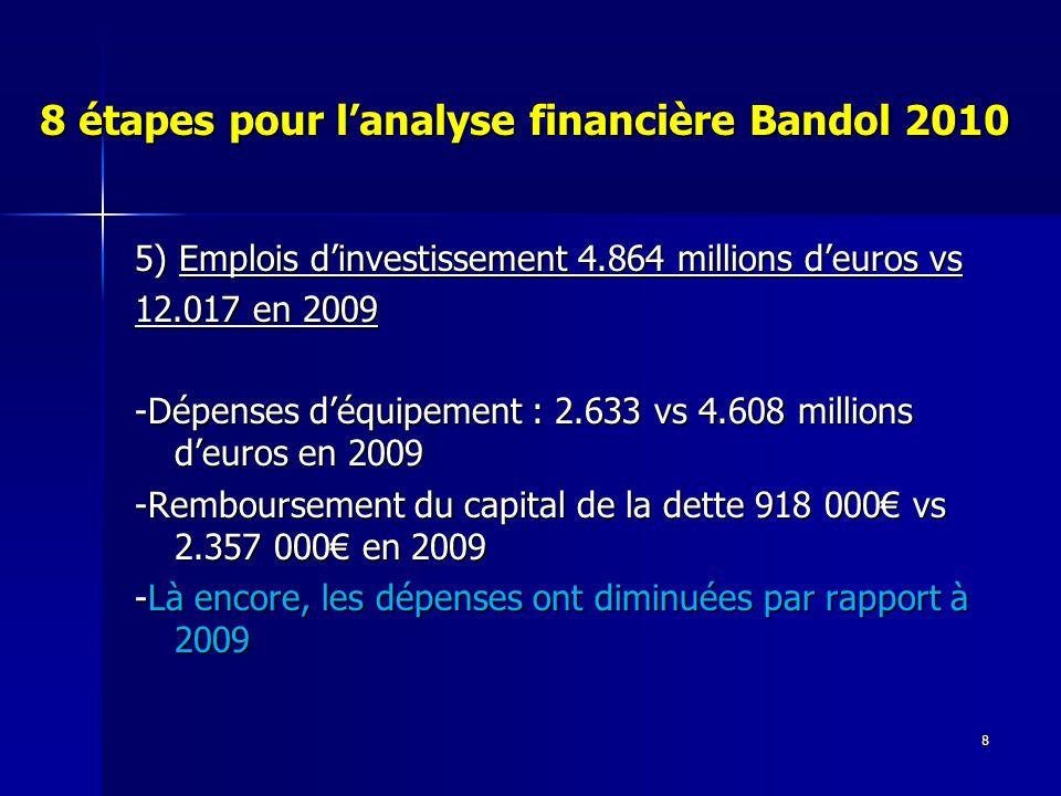 8 8 étapes pour lanalyse financière Bandol 2010 5) Emplois dinvestissement 4.864 millions deuros vs 12.017 en 2009 -Dépenses déquipement : 2.633 vs 4.608 millions deuros en 2009 -Remboursement du capital de la dette 918 000 vs 2.357 000 en 2009 -Là encore, les dépenses ont diminuées par rapport à 2009