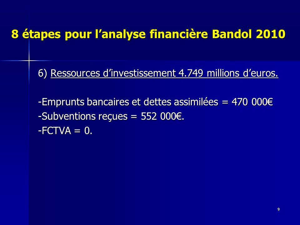 9 8 étapes pour lanalyse financière Bandol 2010 6) Ressources dinvestissement 4.749 millions deuros. -Emprunts bancaires et dettes assimilées = 470 00