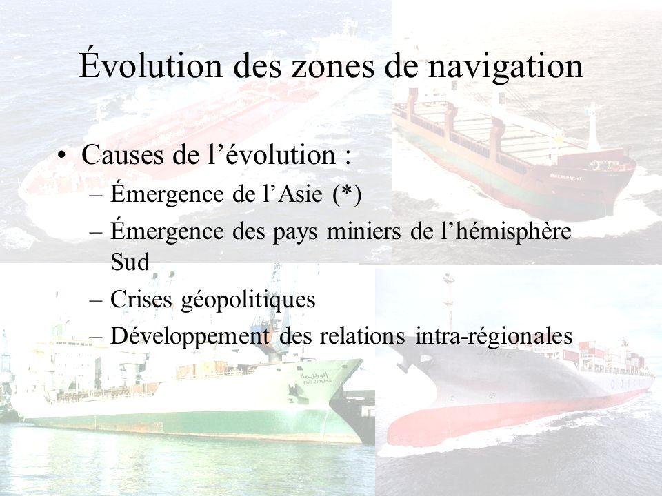 Évolution des zones de navigation Amplification du rôle et de limpact de la géopolitique sur les marchés industriels, énergétiques et agricoles (*): –Crises pétrolières, –Crise de lacier.