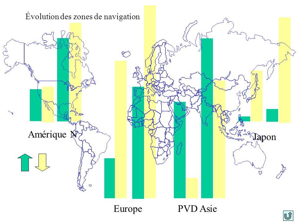 Linternationalisation Larmement est soumis à 4 catégories de mesures : –la fiscalité de lentreprise –la composition de léquipage et les conditions de travail –lapplication des conventions internationales sur la sécurité maritime –la protection des navires ou leur réquisition en temps de conflit.