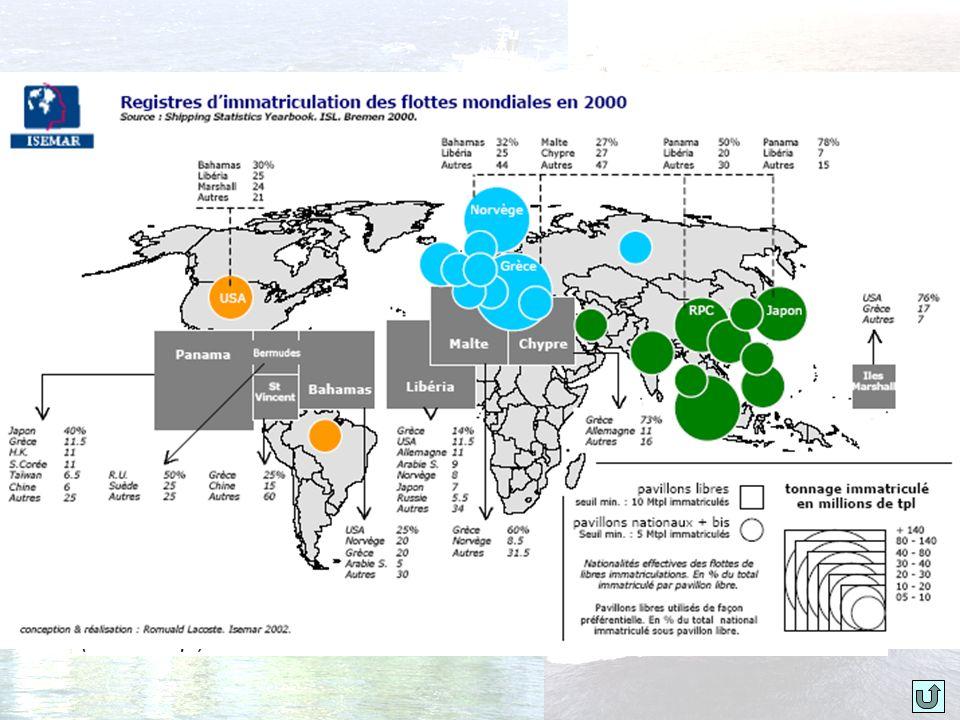 Évolution de la flotte des principaux pavillons de complaisance Augmentation du tonnage entre 1990 et 2000 Évolution du tonnage pas identique Diminution de la part des pétroliers et des navires de charge classiques Augmentation de la part des vraquiers et des porte-conteneurs.