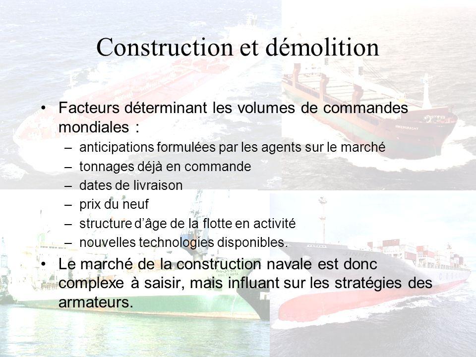 Construction et démolition