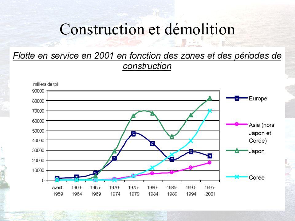 La démolition : –Rôle important pour les pays émergents –Développement à bas prix lindustrie de lacier Dans le passé : Japon, Corée et Chine À présent : Bangladesh et Inde.