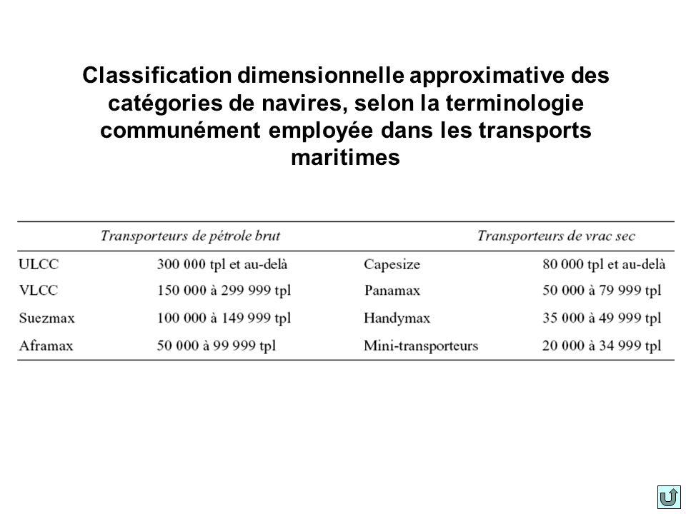 Les transports maritimes 2002-2003 Évolution de léconomie mondiale et du trafic maritimeÉvolution de léconomie mondiale et du trafic maritime Évolution de la flotte mondiale Productivité de la flotte mondiale Marché des frets Coût total du fret Développement des ports Efficacité commerciale et efficacité des transports