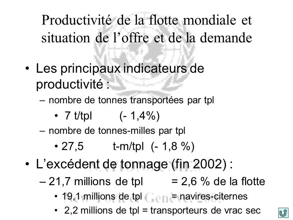 Marché des frets Marché du transport pétrolier (2002) –Diminution du volume global du trafic de pétrole brut (- 1,4 %) Diminution des indices moyens des taux daffrètement (+/- 33%) Marché du transport des principaux vracs (2001) –Augmentation des expéditions –Amélioration de léquilibre entre loffre et la demande Augmentation des indices des taux daffrètement Marché du transport conteneurisées (2002) –Taux sur la liaison Asie/Europe : W E et E W : augmentation –Taux sur les liaisons Pacifique et Atlantique : E W : augmentation / W E : diminution