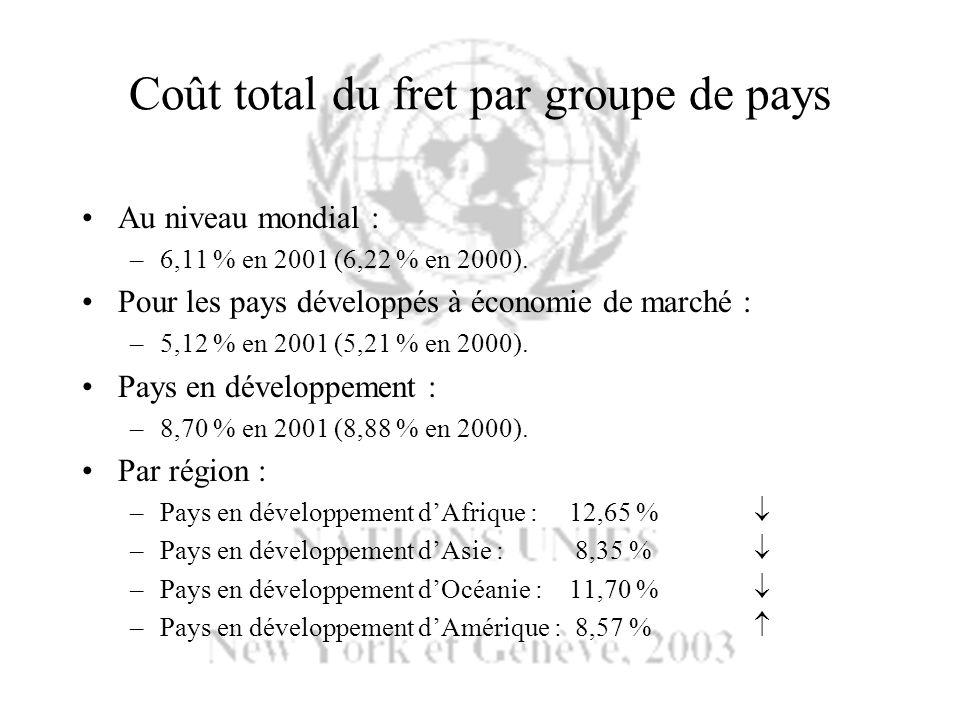 Coût total du fret par groupe de pays Au niveau mondial : –6,11 % en 2001 (6,22 % en 2000). Pour les pays développés à économie de marché : –5,12 % en