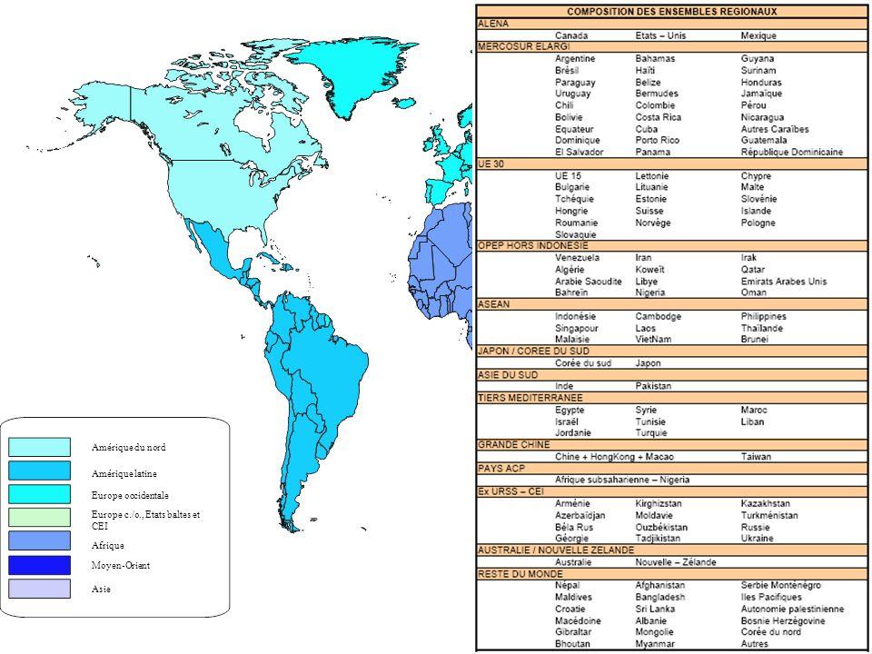 PART DES ÉCHANGES Europe Occidentale…….….47,3% Amérique du Nord……...…17,5% Asie du SE (hors Japon)...…15,3% Japon……………………..…9,8% Amérique Latine……………4,8% Moyen-Orient………………3,5% Afrique……………………...1,0%