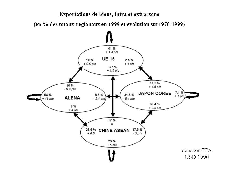 Importations de biens, intra et extra-zone (en % des totaux régionaux en 1999, et évolution sur 1970 – 1999) constant PPA USD 1990