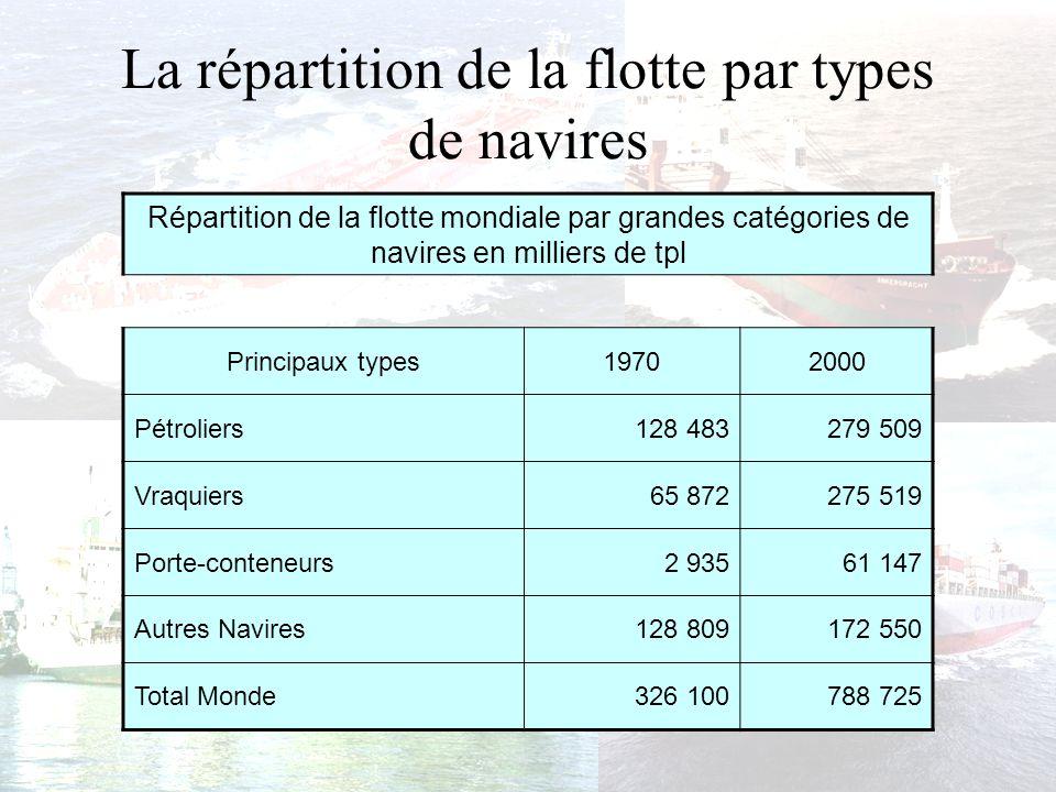 La répartition de la flotte par types de navires (en millions de TPL)