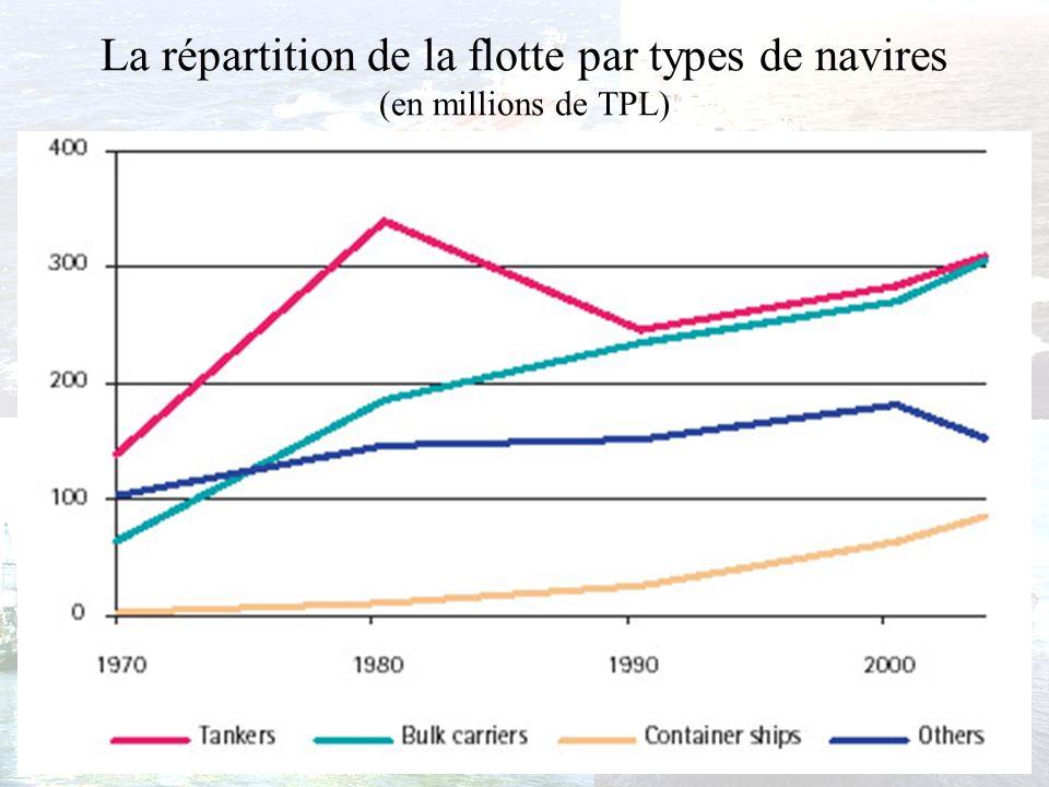 La répartition de la flotte par types de navires Lévolution à la hausse du tonnage de la flotte mondiale sest déroulée dans le double contexte : –baisse de lexcédent de tonnage –amélioration de la productivité La répartition de la flotte par types de navires