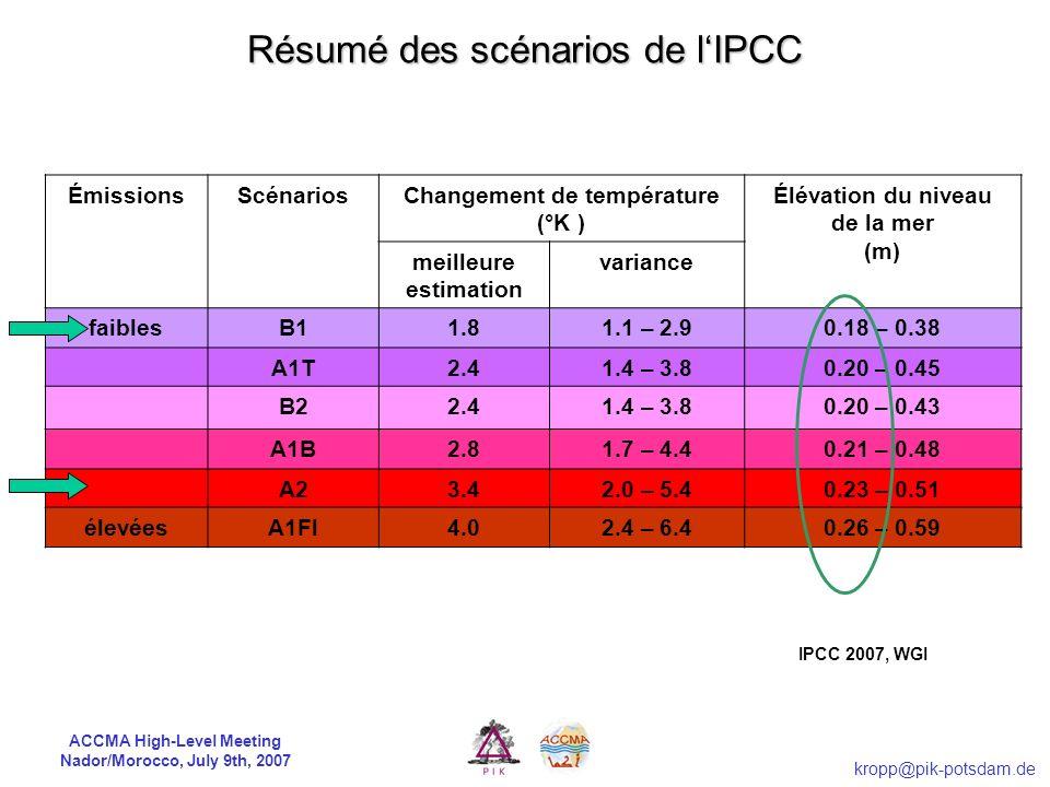 ACCMA High-Level Meeting Nador/Morocco, July 9th, 2007 kropp@pik-potsdam.de ÉmissionsScénariosChangement de température (°K ) Élévation du niveau de la mer (m) meilleure estimation variance faiblesB11.81.1 – 2.90.18 – 0.38 A1T2.41.4 – 3.80.20 – 0.45 B22.41.4 – 3.80.20 – 0.43 A1B2.81.7 – 4.40.21 – 0.48 A23.42.0 – 5.40.23 – 0.51 élevéesA1Fl4.02.4 – 6.40.26 – 0.59 IPCC 2007, WGI Résumé des scénarios de lIPCC