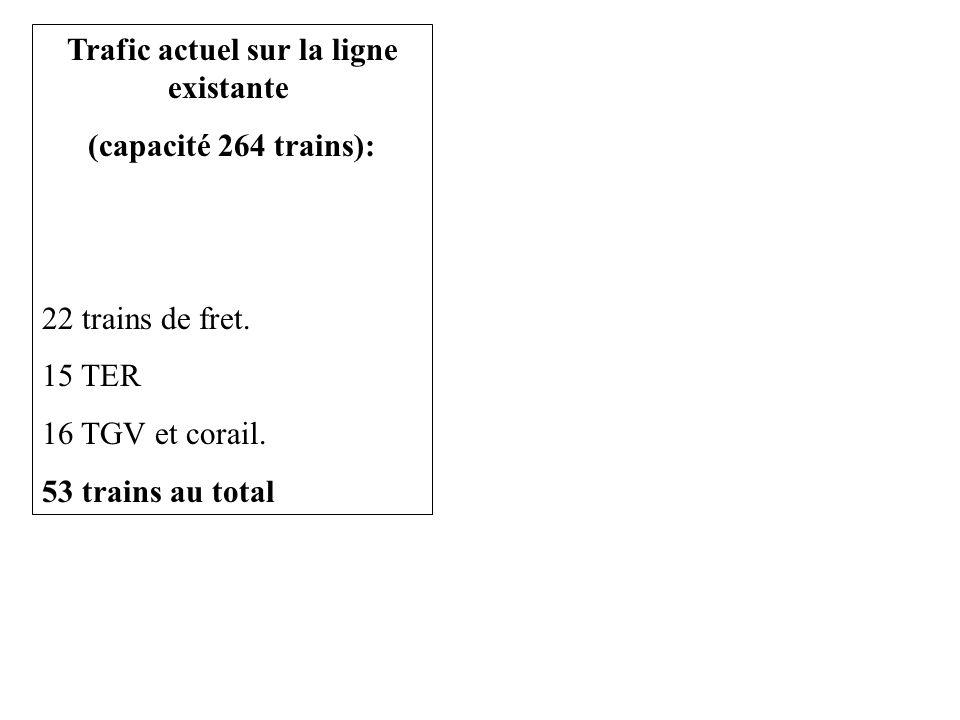 Trafic actuel sur la ligne existante (capacité 264 trains): 22 trains de fret.