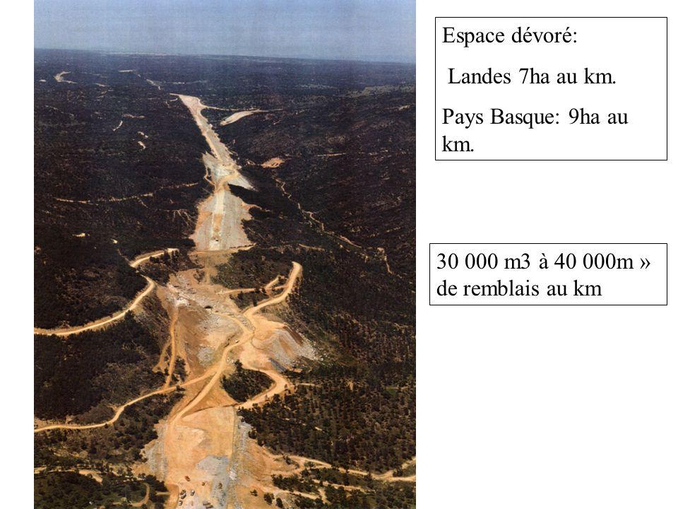 Espace dévoré: Landes 7ha au km. Pays Basque: 9ha au km. 30 000 m3 à 40 000m » de remblais au km
